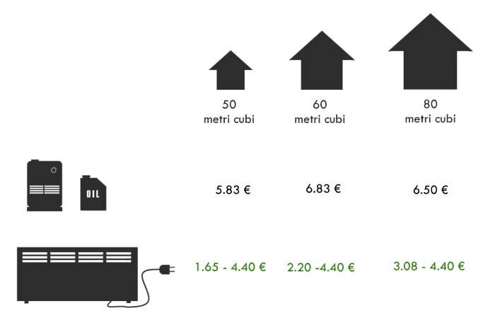 tabella comparativa costi risparmio stufa elettrica- combustibile liquido