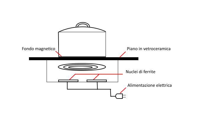 Schema di funzionamento di un fornello a induzione magnetica
