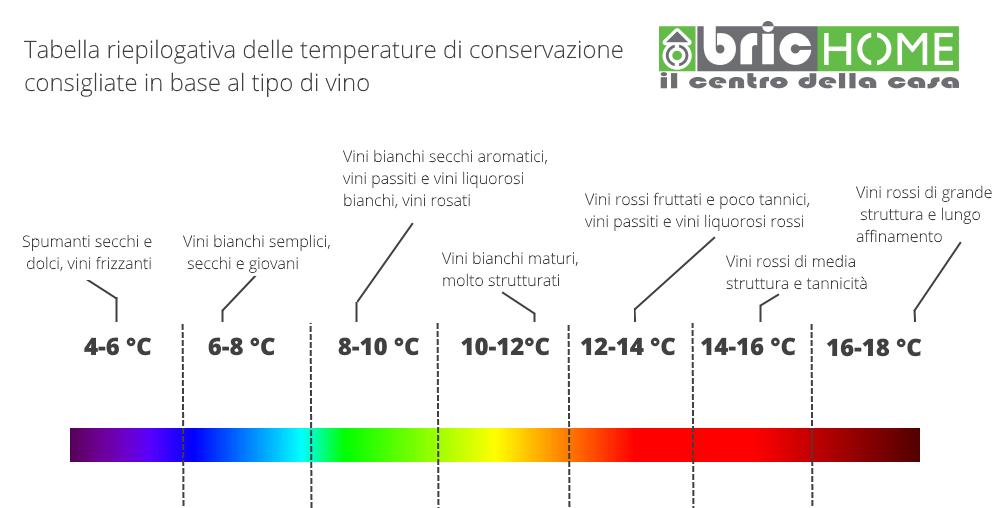 Tabella riepilogativa delle temperature di conservazione consigliate in base al vino